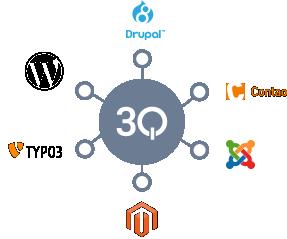 Mit unserer REST API nutzen Sie all unsere Funktionen und binden damit Ihr bestehendes CMS System an das 3Q SDN an