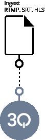 Flexible Signalanlieferung. Livesignale mit allen Encodern mit den Protokollen RTMP, RSTP, WebRTC und MPEGdash.