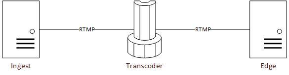Ingest-RTMP-Transcoder-RTMP-Edge