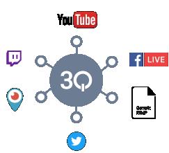Mit 3Q zu verschiedenen Anbietern (u.a. Twitter) publishen